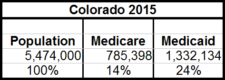 Colorado Medicare and Medicaid Expenditure