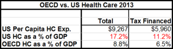 OECD vs US health care spending
