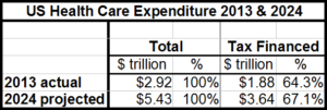 US Health Care Exp 2013 and 2024